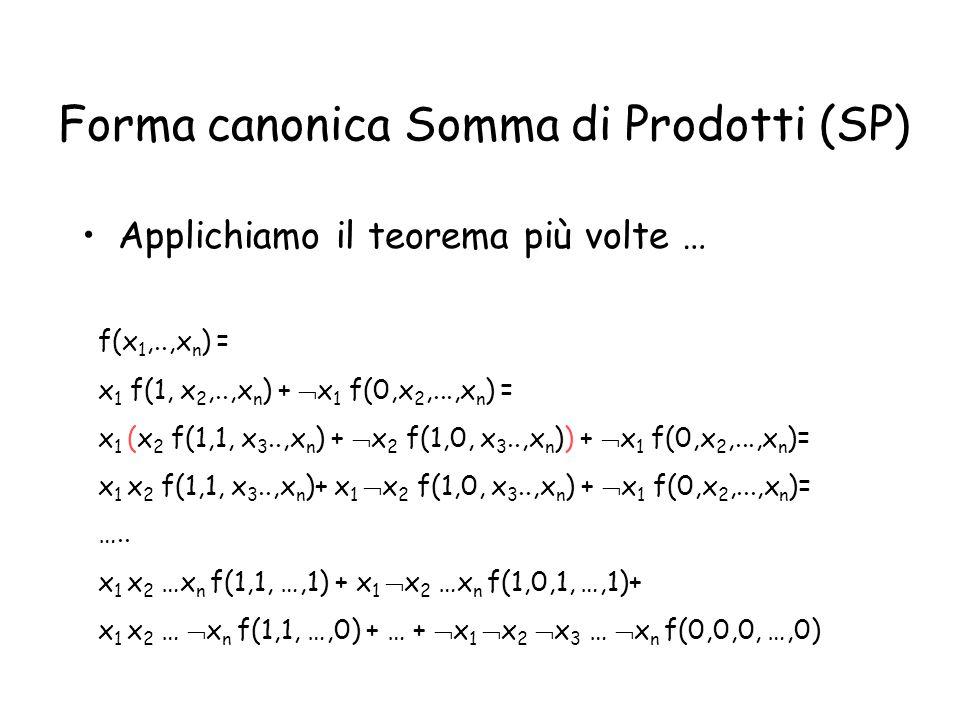 Forma canonica Somma di Prodotti (SP) Applichiamo il teorema più volte … f(x 1,..,x n ) = x 1 f(1, x 2,..,x n ) +  x 1 f(0,x 2,...,x n ) = x 1 (x 2 f