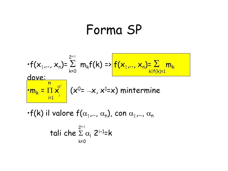 Forma SP f(x ,.., x n )=   m k f(k) => f(x ,.., x n )=    m k dove: m k =  x (x 0 =  x, x 1 =x) mintermine f(k) il valore f(  ,..,  n )