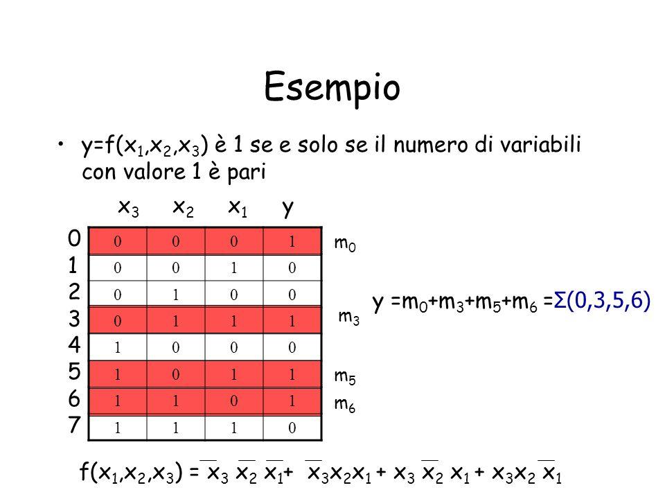 Esempio y=f(x 1,x 2,x 3 ) è 1 se e solo se il numero di variabili con valore 1 è pari 0001 0010 0100 0111 1000 1011 1101 1110 0123456701234567 m3m3 m0