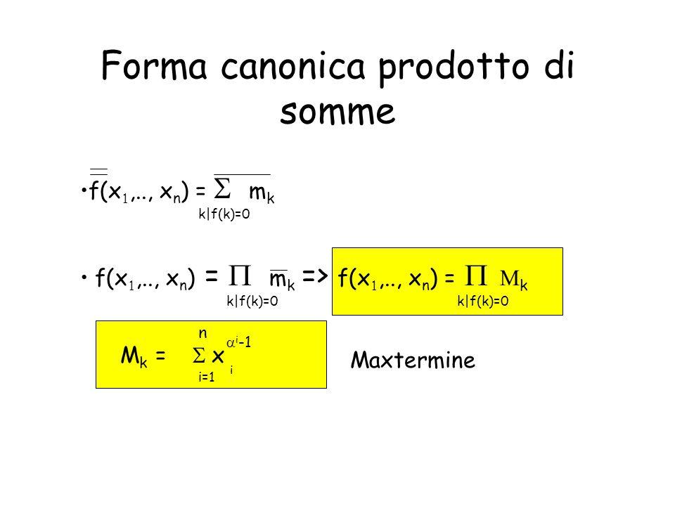 Forma canonica prodotto di somme f(x ,.., x n ) =    m k f(x ,.., x n ) =    m k => f(x ,.., x n ) =    k M k = k|f(k)=0 n i=1  i -1 i