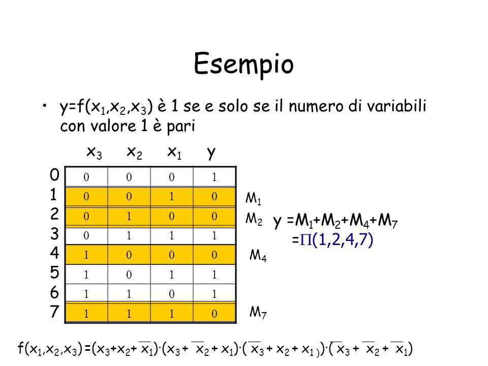 Esempio y=f(x 1,x 2,x 3 ) è 1 se e solo se il numero di variabili con valore 1 è pari 0001 0010 0100 0111 1000 1011 1101 1110 0123456701234567 M2M2 M1