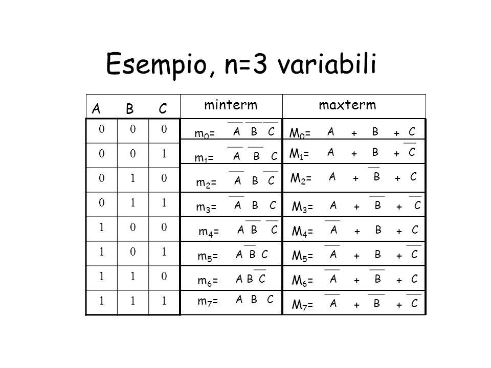 Esempio, n=3 variabili A BC M0=M0=++ ABC M1=M1=++ ABC M2=M2=++ ABC M3=M3=++ ABC M4=M4=++ ABC M5=M5=++ ABC M6=M6=++ ABC M7=M7=++ ABC m7=m7= ABC m6=m6=