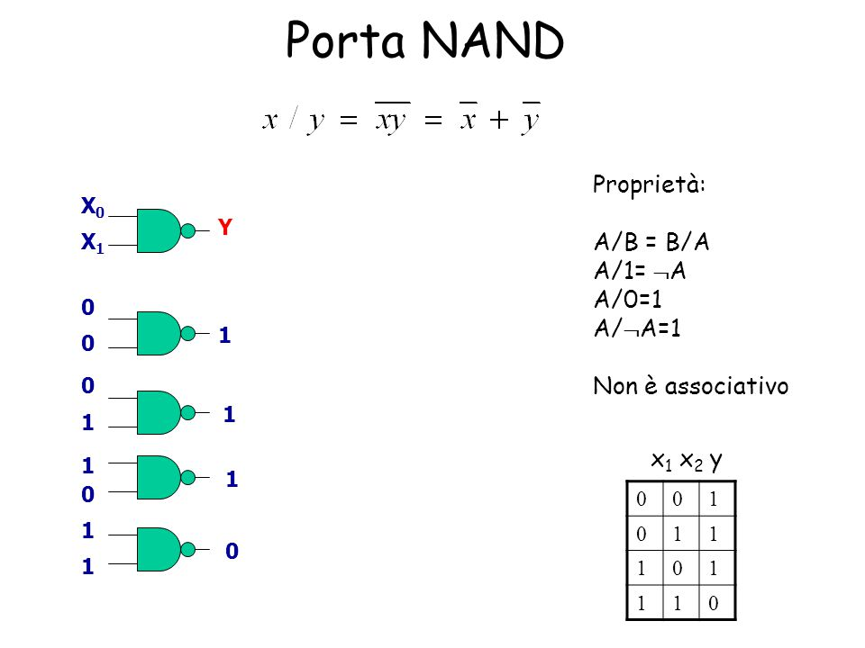Porta NAND Proprietà: A/B = B/A A/1=  A A/0=1 A/  A=1 Non è associativo x1 x2 yx1 x2 y X0X0 X1X1 001 011 101 110 0 0 0 1 0 1 1 1 0 1 1 1 Y