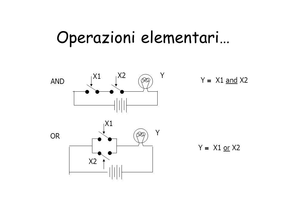 Porta NOR Proprietà: A  B = B  A A  1 = 0 A  0 =  A A  A = 0 Non è associativo x1 x2 yx1 x2 y 001 010 100 110 0 0 0 1 0 1 1 1 0 0 0 1 X0X0 X1X1 Y Operatore universale x  y  x + y  xy