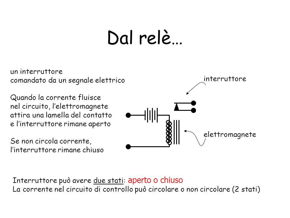 Dal relè… un interruttore comandato da un segnale elettrico Quando la corrente fluisce nel circuito, l'elettromagnete attira una lamella del contatto
