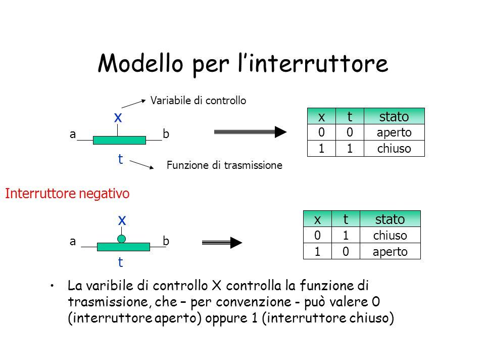 Modello per l'interruttore La varibile di controllo X controlla la funzione di trasmissione, che – per convenzione - può valere 0 (interruttore aperto
