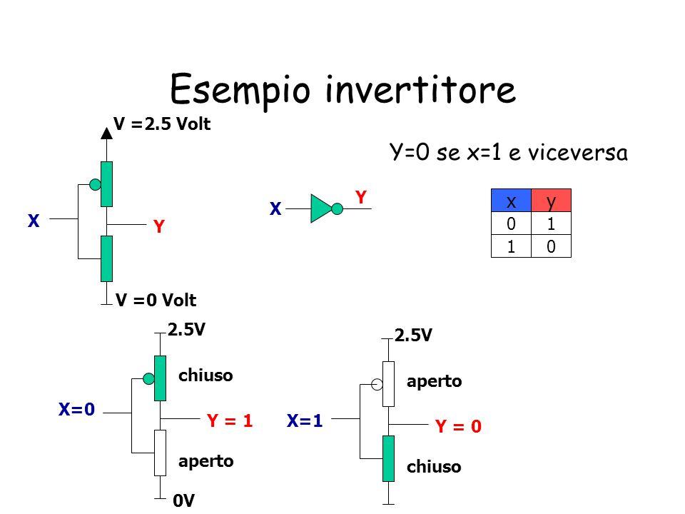 Esempio invertitore X=0 Y = 1 aperto chiuso X=1 Y = 0 chiuso aperto 2.5V 0V 2.5V X Y x 0 y 1 10 X Y V =2.5 Volt V =0 Volt Y=0 se x=1 e viceversa