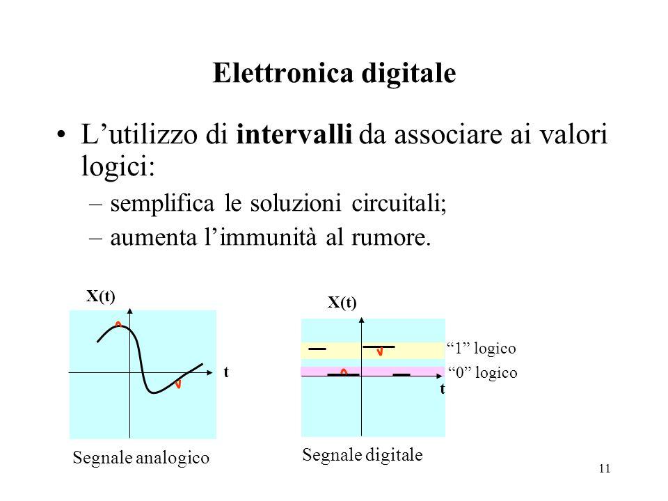 11 Elettronica digitale L'utilizzo di intervalli da associare ai valori logici: –semplifica le soluzioni circuitali; –aumenta l'immunità al rumore.