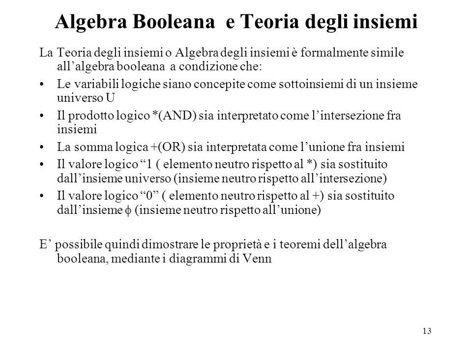13 Algebra Booleana e Teoria degli insiemi La Teoria degli insiemi o Algebra degli insiemi è formalmente simile all'algebra booleana a condizione che: Le variabili logiche siano concepite come sottoinsiemi di un insieme universo U Il prodotto logico *(AND) sia interpretato come l'intersezione fra insiemi La somma logica +(OR) sia interpretata come l'unione fra insiemi Il valore logico 1 ( elemento neutro rispetto al *) sia sostituito dall'insieme universo (insieme neutro rispetto all'intersezione) Il valore logico 0 ( elemento neutro rispetto al +) sia sostituito dall'insieme  (insieme neutro rispetto all'unione) E' possibile quindi dimostrare le proprietà e i teoremi dell'algebra booleana, mediante i diagrammi di Venn