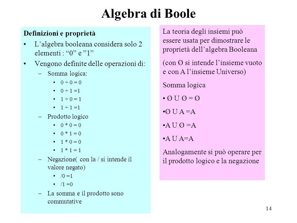 14 Algebra di Boole Definizioni e proprietà L'algebra booleana considera solo 2 elementi : 0 e 1 Vengono definite delle operazioni di: –Somma logica: 0 + 0 = 0 0 + 1 =1 1 + 0 = 1 1 + 1 =1 –Prodotto logico 0 * 0 = 0 0 * 1 = 0 1 * 0 = 0 1 * 1 = 1 –Negazione( con la / si intende il valore negato) /0 =1 /1 =0 –La somma e il prodotto sono commutative La teoria degli insiemi può essere usata per dimostrare le proprietà dell'algebra Booleana (con Ø si intende l'insieme vuoto e con A l'insieme Universo) Somma logica Ø U Ø = Ø Ø U A =A A U Ø =A A U A=A Analogamente si può operare per il prodotto logico e la negazione