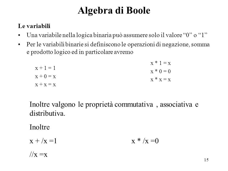 15 Algebra di Boole Le variabili Una variabile nella logica binaria può assumere solo il valore 0 o 1 Per le variabili binarie si definiscono le operazioni di negazione, somma e prodotto logico ed in particolare avremo x + 1 = 1 x + 0 = x x + x = x x * 1 = x x * 0 = 0 x * x = x Inoltre valgono le proprietà commutativa, associativa e distributiva.