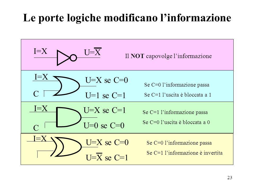 23 Le porte logiche modificano l'informazione I=X U=X Il NOT capovolge l'informazione I=X C U=X se C=0 U=1 se C=1 I=X C U=X se C=1 U=0 se C=0 Se C=0 l'informazione passa Se C=1 l'uscita è bloccata a 1 Se C=1 l'informazione passa Se C=0 l'uscita è bloccata a 0 I=X U=X se C=0 U=X se C=1 Se C=0 l'informazione passa Se C=1 l'informazione è invertita