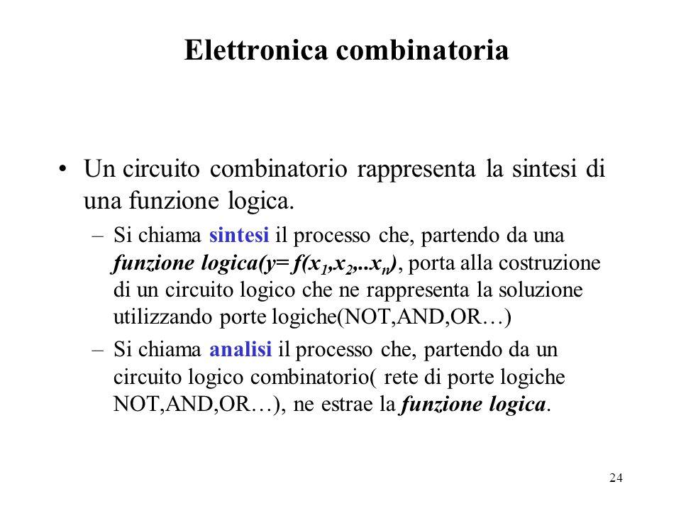 24 Elettronica combinatoria Un circuito combinatorio rappresenta la sintesi di una funzione logica. –Si chiama sintesi il processo che, partendo da un