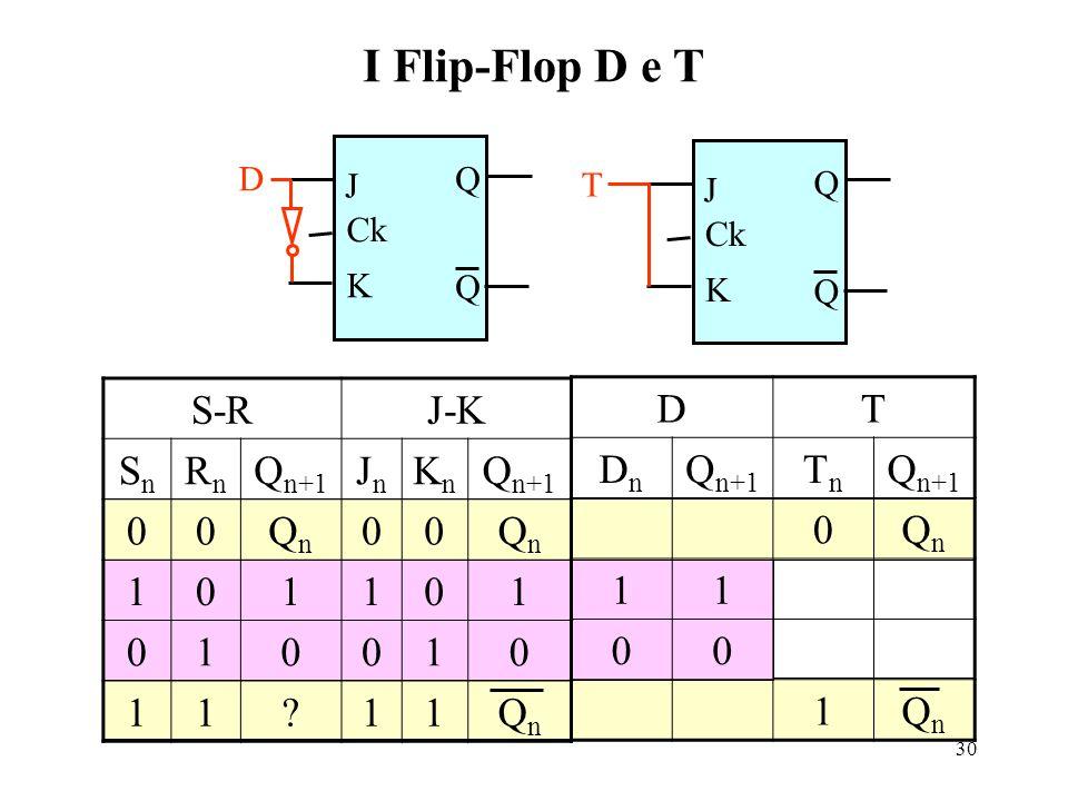 30 I Flip-Flop D e T J K Ck Q Q S-RJ-K SnSn RnRn Q n+1 JnJn KnKn 00QnQn 00QnQn 101101 010010 11?11QnQn J K Ck Q Q T D DT DnDn Q n+1 TnTn 0QnQn 11 00 1