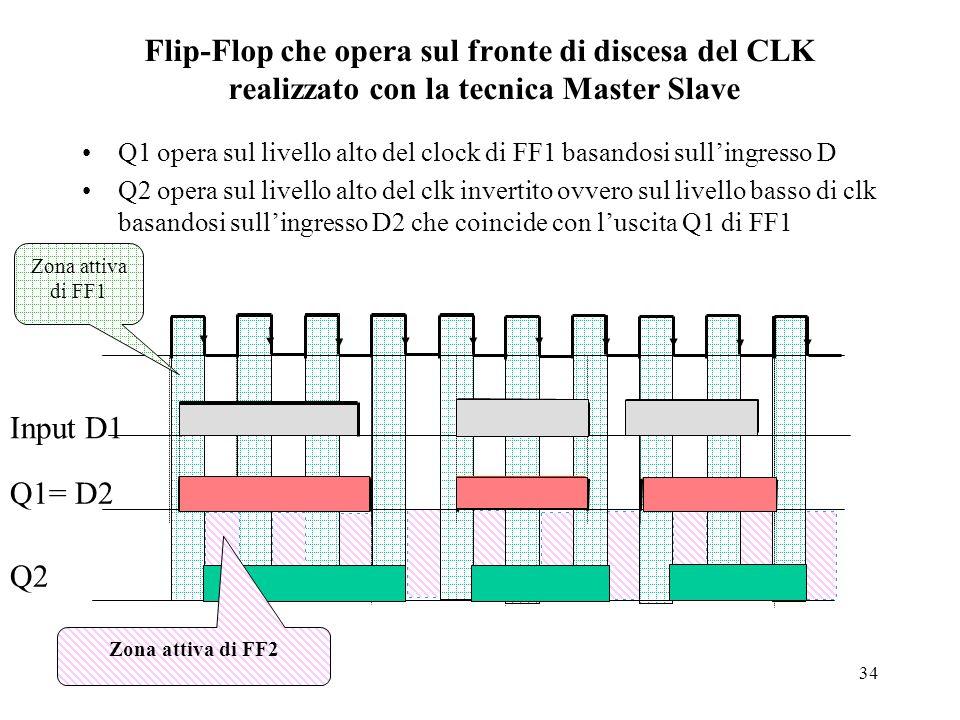 34 Flip-Flop che opera sul fronte di discesa del CLK realizzato con la tecnica Master Slave Q1 opera sul livello alto del clock di FF1 basandosi sull'ingresso D Q2 opera sul livello alto del clk invertito ovvero sul livello basso di clk basandosi sull'ingresso D2 che coincide con l'uscita Q1 di FF1 Q1= D2 Q2 Input D1 Zona attiva di FF1 Zona attiva di FF2