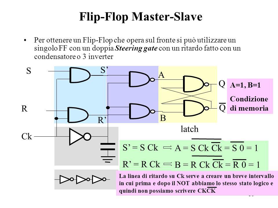 35 Flip-Flop Master-Slave Per ottenere un Flip-Flop che opera sul fronte si può utilizzare un singolo FF con un doppia Steering gate con un ritardo fatto con un condensatore o 3 inverter latch Q Q S R Ck S' R' A B A=1, B=1 Condizione di memoria La linea di ritardo su Ck serve a creare un breve intervallo in cui prima e dopo il NOT abbiamo lo stesso stato logico e quindi non possiamo scrivere CKCK S' = S Ck R' = R Ck A = S Ck Ck = S 0 = 1 B = R Ck Ck = R 0 = 1