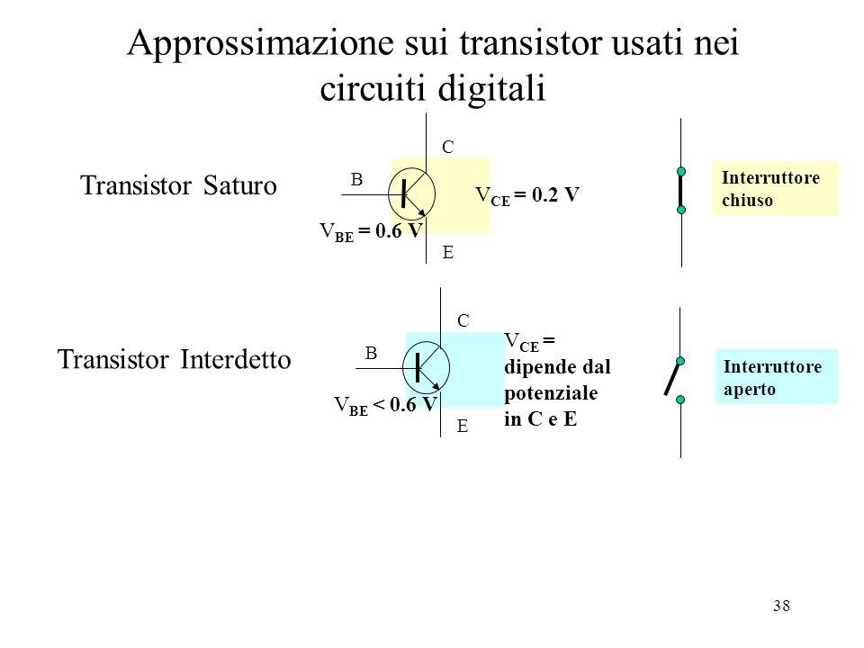 38 Approssimazione sui transistor usati nei circuiti digitali B C E V CE = 0.2 V V BE = 0.6 V Transistor Saturo B C E V CE = dipende dal potenziale in C e E V BE < 0.6 V Transistor Interdetto Interruttore chiuso Interruttore aperto