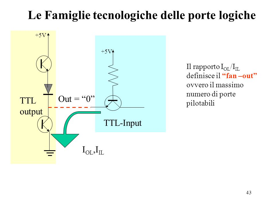 43 Le Famiglie tecnologiche delle porte logiche +5V TTL-Input TTL output Out = 0 I OL,I IL Il rapporto I OL /I IL definisce il fan –out ovvero il massimo numero di porte pilotabili