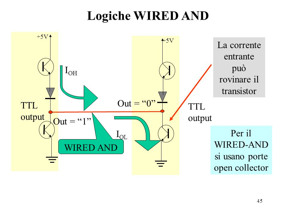 45 Logiche WIRED AND +5V TTL output Out = 1 I OH +5V TTL output Out = 0 I OL La corrente entrante può rovinare il transistor Per il WIRED-AND si usano porte open collector WIRED AND