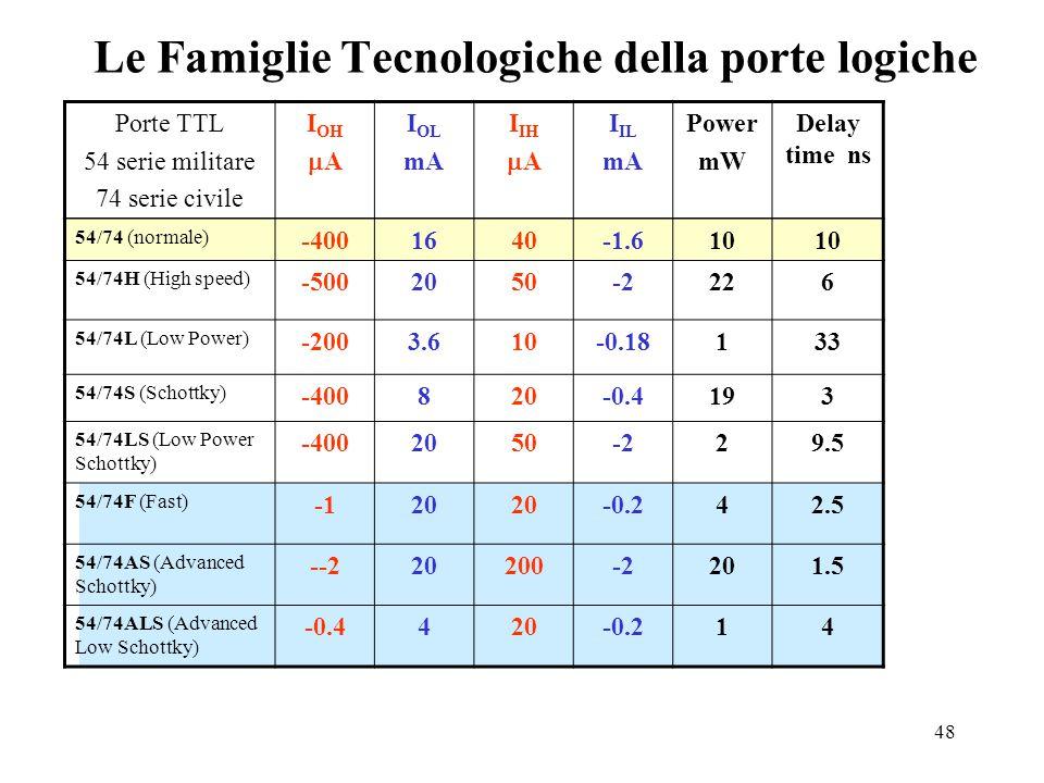 48 Le Famiglie Tecnologiche della porte logiche Porte TTL 54 serie militare 74 serie civile I OH  A I OL mA I IH  A I IL mA Power mW Delay time ns 54/74 (normale) -4001640-1.610 54/74H (High speed) -5002050-2226 54/74L (Low Power) -2003.610-0.18133 54/74S (Schottky) -400820-0.4193 54/74LS (Low Power Schottky) -4002050-229.5 54/74F (Fast) 20 -0.242.5 54/74AS (Advanced Schottky) --220200-2201.5 54/74ALS (Advanced Low Schottky) -0.4420-0.214