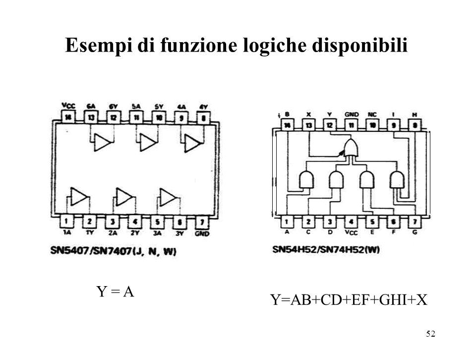 52 Esempi di funzione logiche disponibili Y = A Y=AB+CD+EF+GHI+X