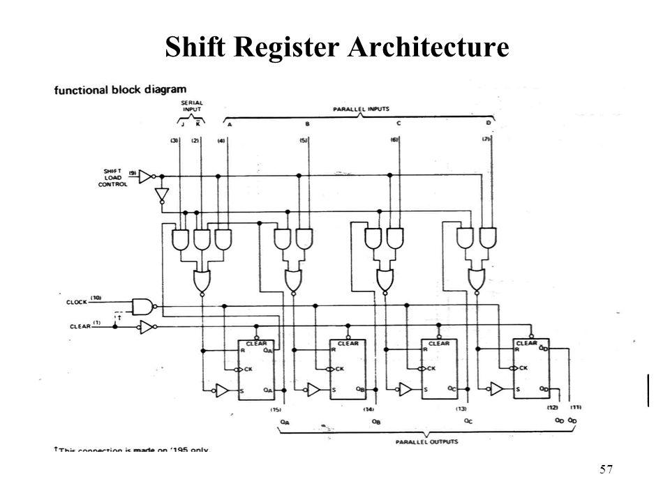 57 Shift Register Architecture