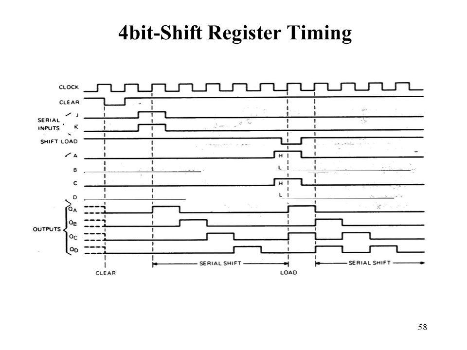 58 4bit-Shift Register Timing