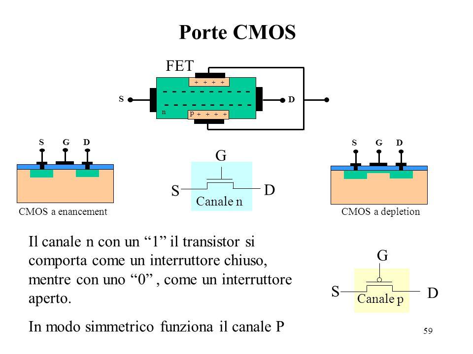 59 Porte CMOS Canale p S D G Canale n G S D CMOS a enancement S G D CMOS a depletion S G D G n p - - - - - + + D S Il canale n con un 1 il transistor si comporta come un interruttore chiuso, mentre con uno 0 , come un interruttore aperto.