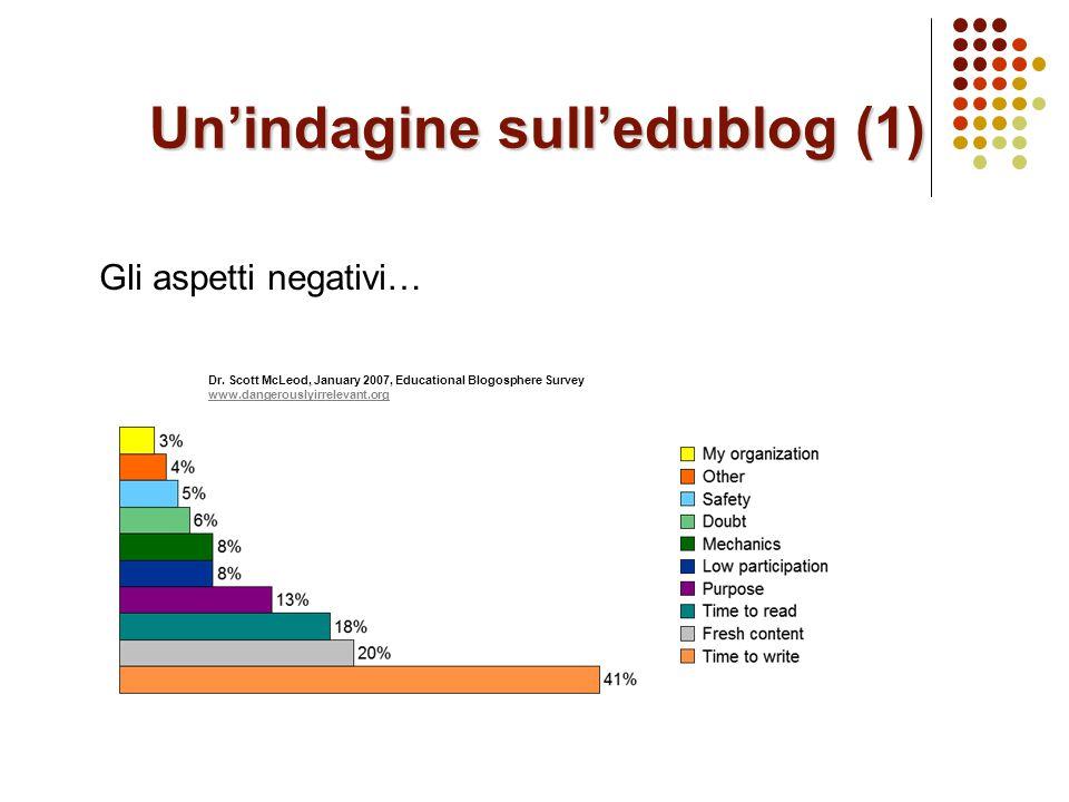 Un'indagine sull'edublog (1) Dr.