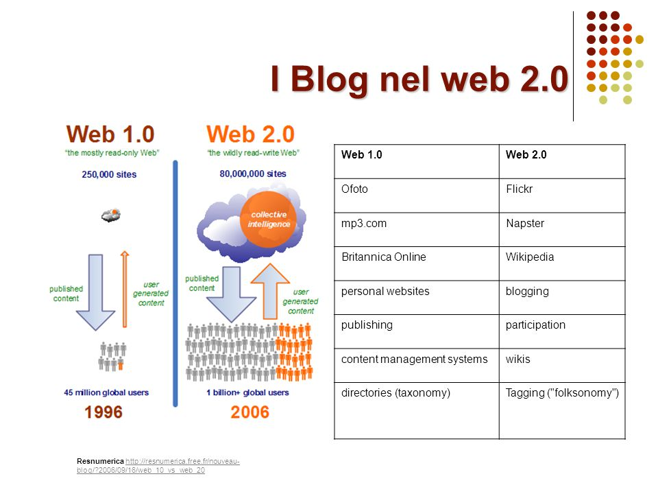 I Blog nel web 2.0 Resnumerica http://resnumerica.free.fr/nouveau- blog/?2006/09/16/web_10_vs_web_20http://resnumerica.free.fr/nouveau- blog/?2006/09/16/web_10_vs_web_20 Web 1.0Web 2.0 OfotoFlickr mp3.comNapster Britannica OnlineWikipedia personal websitesblogging publishingparticipation content management systemswikis directories (taxonomy)Tagging ( folksonomy )