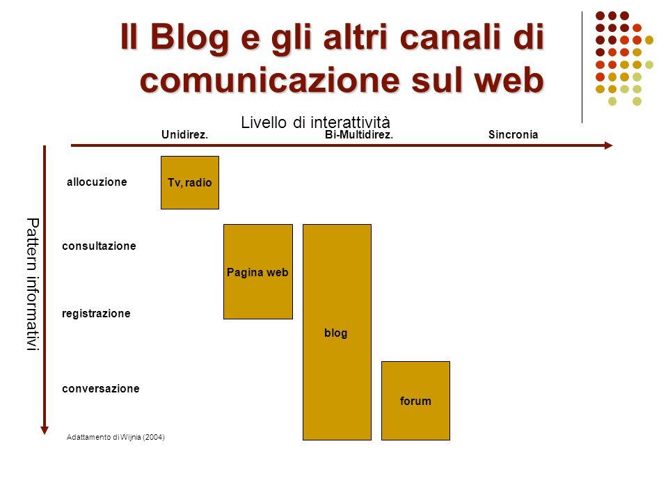 …per cercarli e per far trovare il proprio Motori di ricerca e directory italiane Blogbabel: http://it.blogbabel.com/ BlogItalia: www.blogitalia.ithttp://it.blogbabel.com/www.blogitalia.it Yahoo!: http://www.yahoo.it/http://www.yahoo.it/ Bloggando: bloggando.splinder.combloggando.splinder.com Motori di ricerca internazionali Technorati: www.technorati.com Google Blog Search: http://blogsearch.google.comwww.technorati.comhttp://blogsearch.google.com Blog raccoglitori di blog BlogDidattici AppassionataMente http://www.blogdidattici.splinder.com/http://www.blogdidattici.splinder.com/ EdBlogger praxis http://educational.blogs.com/edbloggerpraxis/http://educational.blogs.com/edbloggerpraxis/ Professors who blog http://rhetorica.net/professors_who_blog.htmhttp://rhetorica.net/professors_who_blog.htm Edidablog http://www.edidateca.it/edidabloghttp://www.edidateca.it/edidablog Aggregatori per RSS Bloglines http://www.bloglines.com/ (via browser)http://www.bloglines.com/ Feedreader http://www.feedreader.com/ (da installare sul pc)http://www.feedreader.com/
