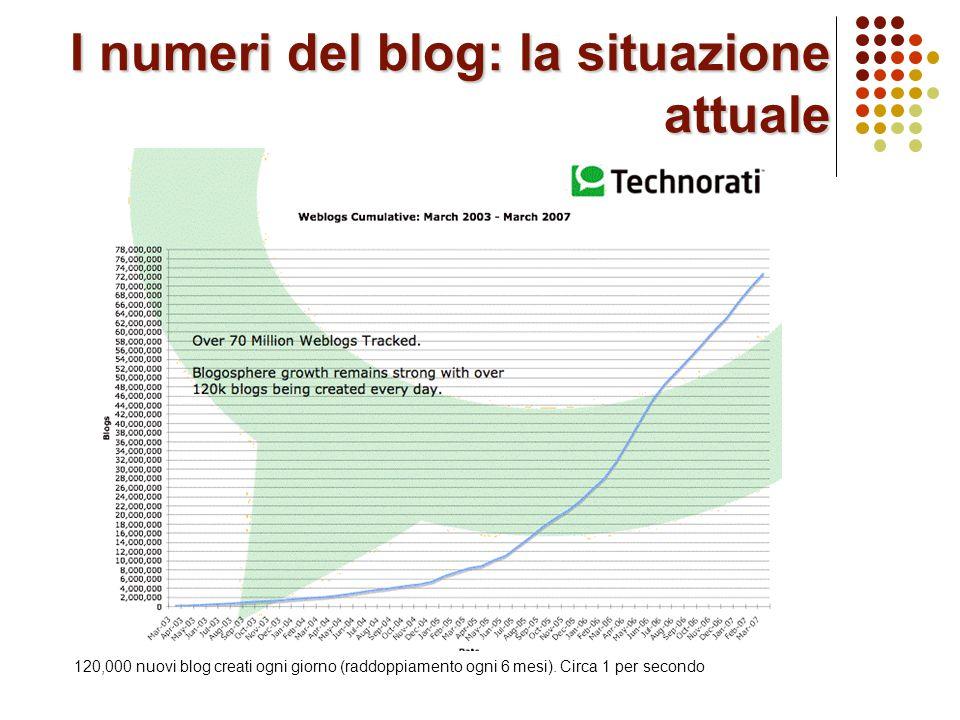 I numeri del blog: la situazione attuale 120,000 nuovi blog creati ogni giorno (raddoppiamento ogni 6 mesi).