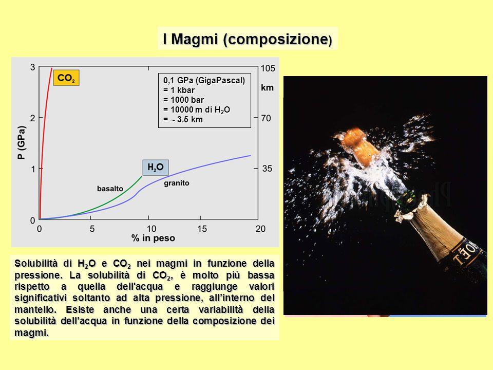 Solubilità di H 2 O e CO 2 nei magmi in funzione della pressione.