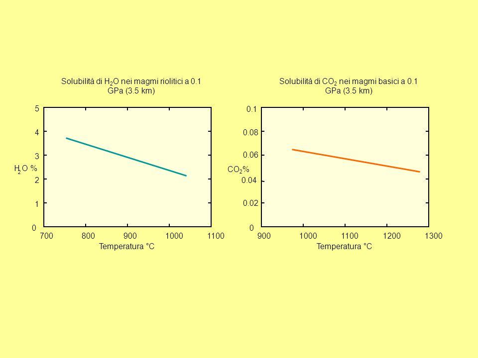 70080090010001100 0 1 2 3 4 5 H O % 2 Temperatura °C Solubilità di H 2 O nei magmi riolitici a 0.1 GPa (3.5 km) 9001000110012001300 0 0.02 0.04 0.06 0.08 0.1 CO 2 % Temperatura °C Solubilità di CO 2 nei magmi basici a 0.1 GPa (3.5 km)