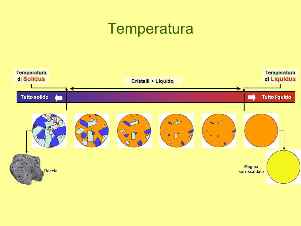Temperatura Magmasurriscaldato Temperatura di Solidus Temperatura di Liquidus Cristalli + Liquido Roccia Tutto solido Tutto liquido