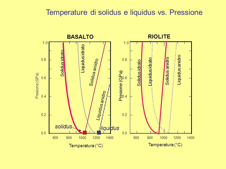 600800100012001400 0.0 0.2 0.4 0.6 0.8 Presione (GPa) Temperatura (°C) 1.0 BASALTO Solidus anidro Liquidus anidro solidusliquidus Solidus idrato Liquidus idrato Temperature di solidus e liquidus vs.