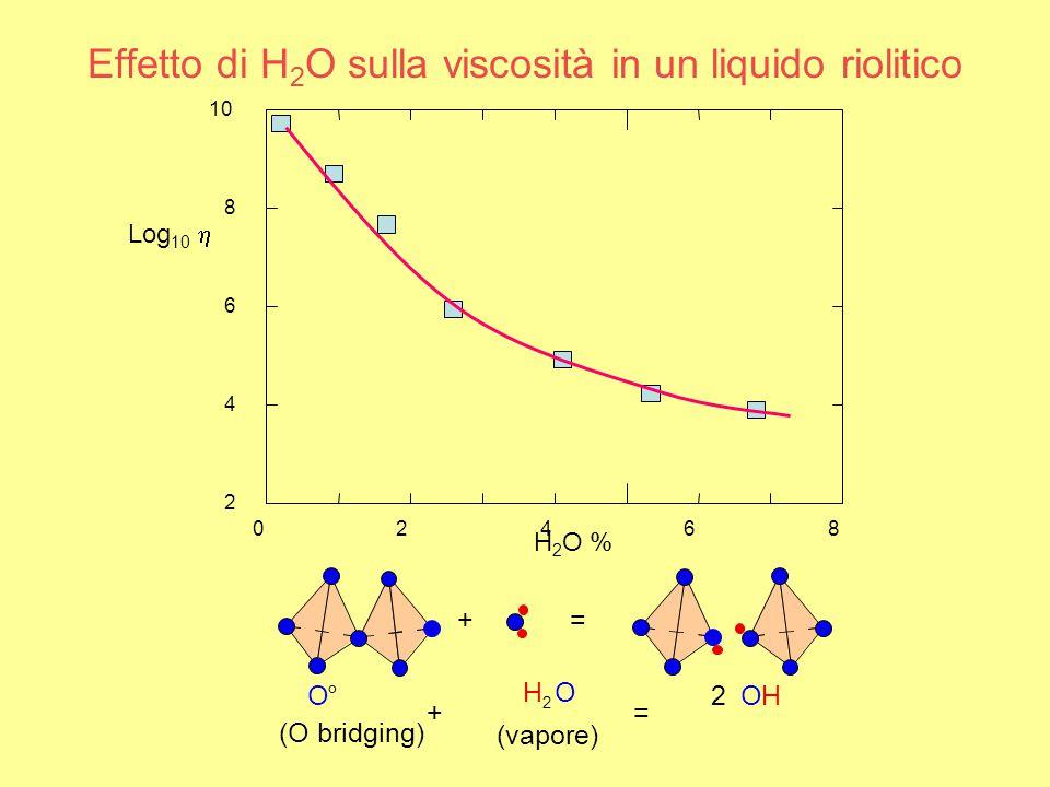 Effetto di H 2 O sulla viscosità in un liquido riolitico Log 10  02468 2 4 6 8 10 H 2 O % += O° (O bridging) + H 2 O (vapore) = 2 OH