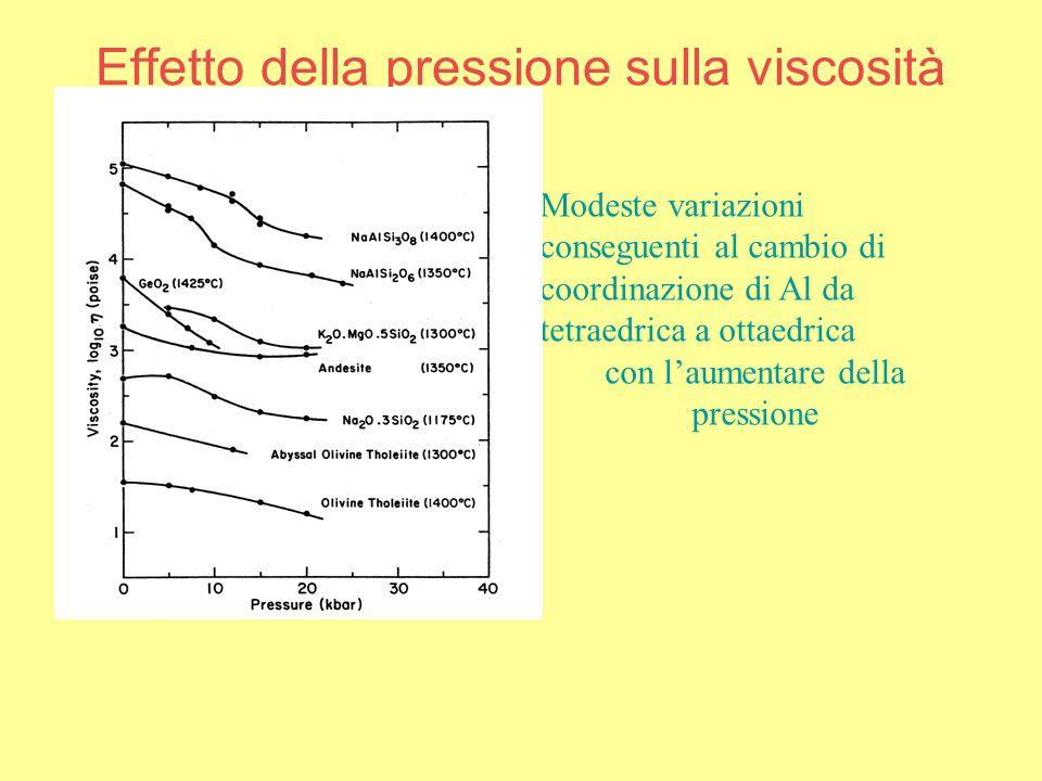 Effetto della pressione sulla viscosità Modeste variazioni conseguenti al cambio di coordinazione di Al da tetraedrica a ottaedrica con l'aumentare della pressione