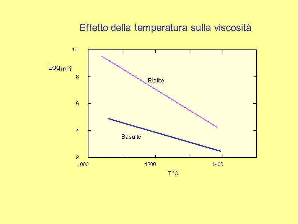 Log 10  100012001400 2 4 6 8 10 T °C Riolite Basalto Effetto della temperatura sulla viscosità