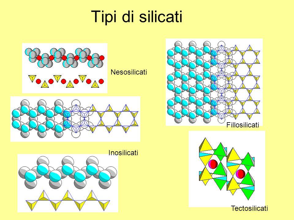 Tipi di silicati Nesosilicati Inosilicati Fillosilicati Tectosilicati