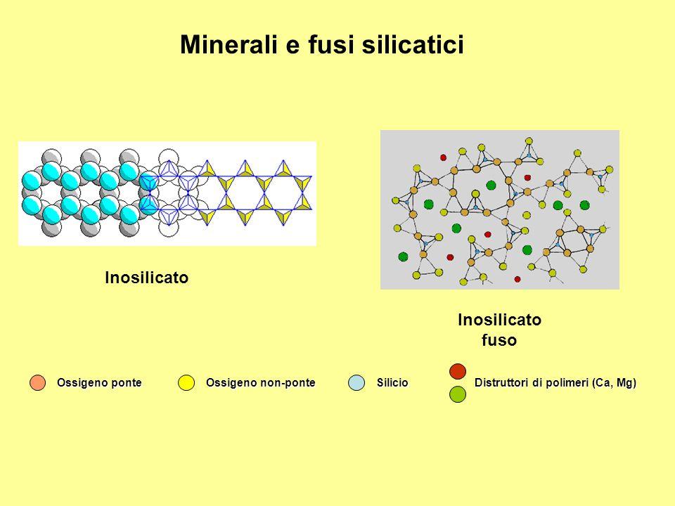 Inosilicato Inosilicato fuso Ossigeno ponte Ossigeno non-ponte Silicio Distruttori di polimeri (Ca, Mg) Minerali e fusi silicatici