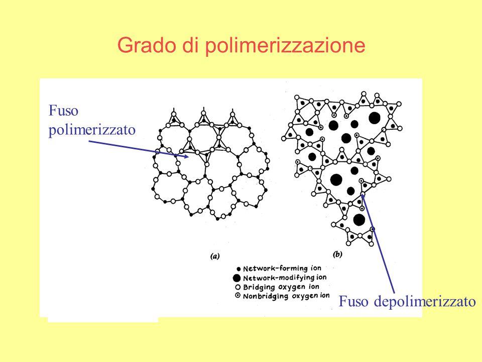 Grado di polimerizzazione Fuso polimerizzato Fuso depolimerizzato