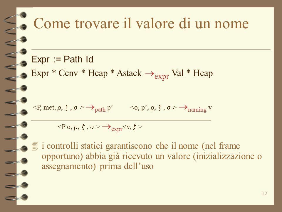 12 Come trovare il valore di un nome Expr := Path Id Expr * Cenv * Heap * Astack  expr Val * Heap  path p'  naming v ___________________________________________________  expr 4 i controlli statici garantiscono che il nome (nel frame opportuno) abbia già ricevuto un valore (inizializzazione o assegnamento) prima dell'uso