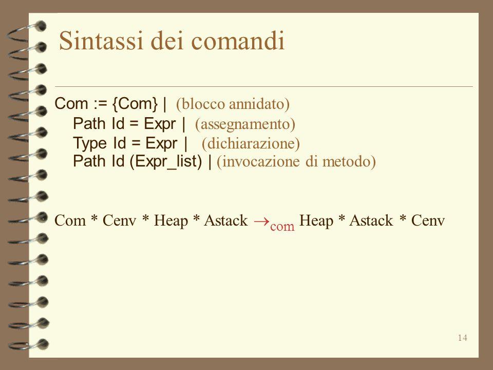 14 Sintassi dei comandi Com := {Com} | (blocco annidato) Path Id = Expr | (assegnamento) Type Id = Expr | (dichiarazione) Path Id (Expr_list) | (invocazione di metodo) Com * Cenv * Heap * Astack  com Heap * Astack * Cenv