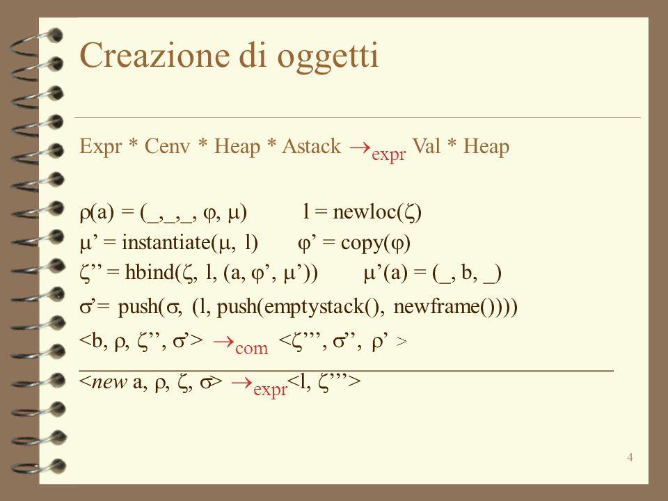 5 Creazione di oggetti: commenti  (a) = (_,_,_, ,  ) l = newloc(  )  ' = instantiate( , l)  ' = copy(  )  '' = hbind( , l, (a,  ',  '))  '(a) = (_, b, _)  '= push( , (l, push(emptystack(), newframe())))  com ________________________________________________  expr 4 l'oggetto contiene –il nome della classe –una copia del frame delle variabili di istanza –una specializzazione sull'oggetto dell'ambiente di metodi di istanza 4 il costruttore viene eseguito come una invocazione di metodo –non facciamo vedere i possibili effetti nascosti sui frames di variabili statiche (modifica di  da parte di  com )