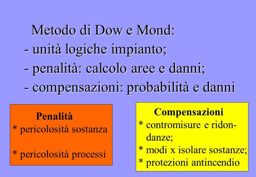 Metodo di Dow e Mond: - unità logiche impianto; - penalità: calcolo aree e danni; - compensazioni: probabilità e danni Penalità * pericolosità sostanz