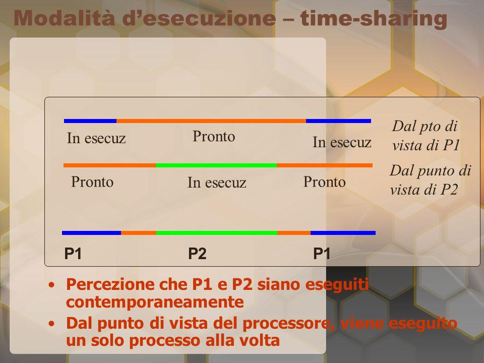 Modalità d'esecuzione – time-sharing Percezione che P1 e P2 siano eseguiti contemporaneamente Dal punto di vista del processore, viene eseguito un solo processo alla volta P1P2P1 Pronto In esecuz Dal pto di vista di P1 Dal punto di vista di P2 Pronto