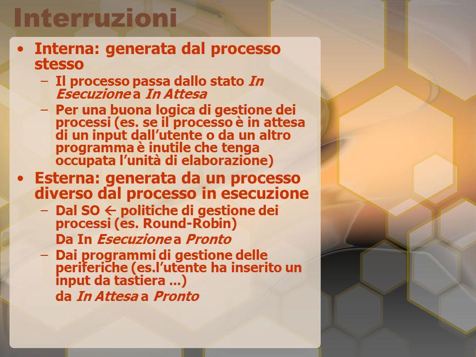 Interruzioni Interna: generata dal processo stesso –Il processo passa dallo stato In Esecuzione a In Attesa –Per una buona logica di gestione dei processi (es.
