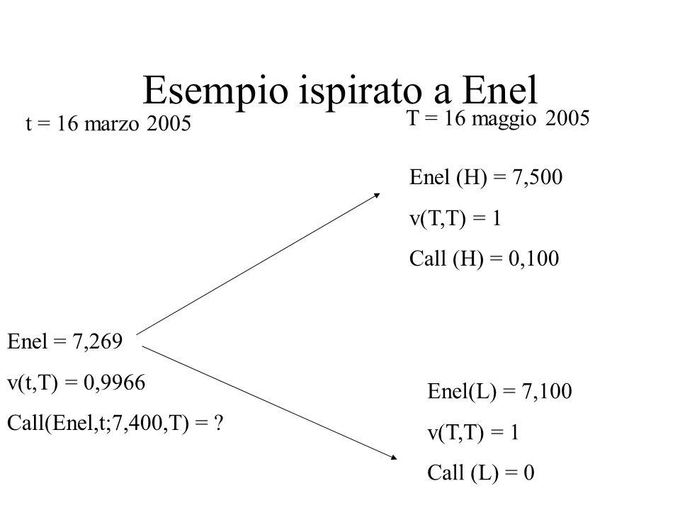 Esempio ispirato a Enel Enel = 7,269 v(t,T) = 0,9966 Call(Enel,t;7,400,T) = ? Enel (H) = 7,500 v(T,T) = 1 Call (H) = 0,100 Enel(L) = 7,100 v(T,T) = 1