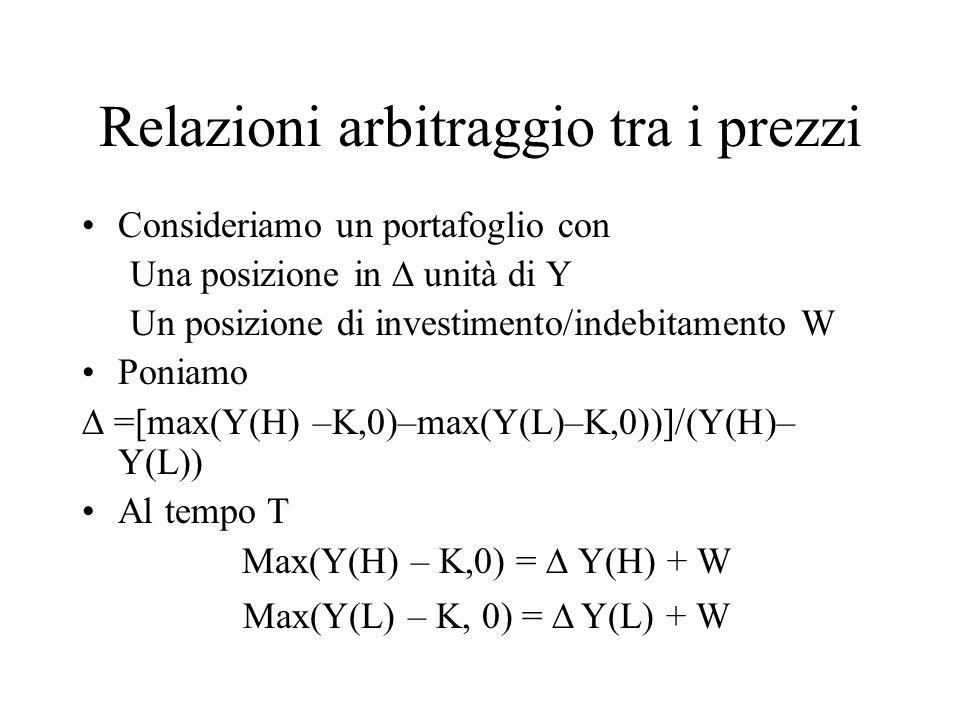 Relazioni arbitraggio tra i prezzi Consideriamo un portafoglio con Una posizione in  unità di Y Un posizione di investimento/indebitamento W Poniamo